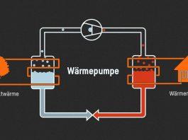 Die Wärmepumpe ist ein modernes und umweltfreundliches Heizsystem. Aber was genau pumpt sie eigentlich? Und wo kommt die Wärme her, wenn kein Holz, Öl oder Gas verbrennt?