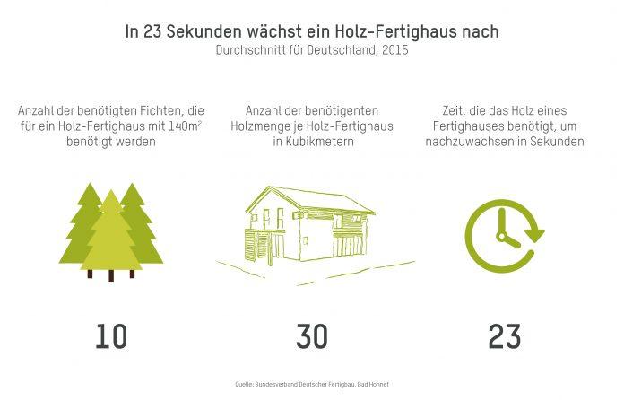 In 23 Sekunden wächst ein Holzfertighaus nach. (Grafik: BDF/FingerHaus)