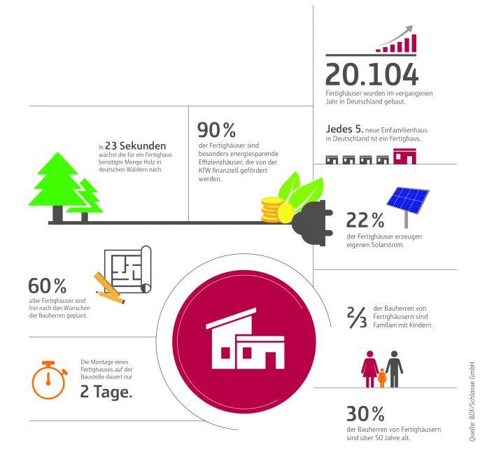 Fakten über Fertighäuser. ( Infografik: BDF)